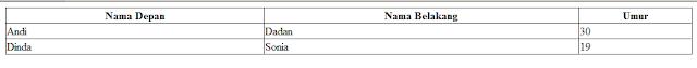 tabel HTML kedua