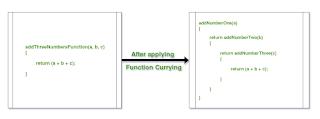 fungsi curry pada Java membagi satu fungsi dengan banyak argument menjadi bebearpa fungsi kecil dengan satu argument didalamnya.