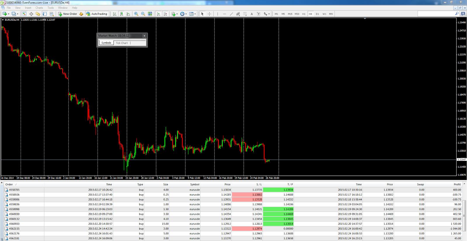Top forex trading malaysia