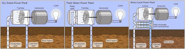 Belajar Energi Panas Bumi - Geothermal - Definisi / Pengertian dan dari mana energi itu berasal? Di mana kita bisa menemukan energi geothermal? Negara-negera yang memanfaatkan energi panas bumi sebagai pembangkit listrik? Temperatur energi panas bumi? Tipe pembangkit listrik geothermal? Penelitian dan metode eksplorasi geothermal? Perbandingan energi panas bumi dengan energi terbarukan lainnya?