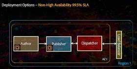 AMS_deployment_non_hig_availability