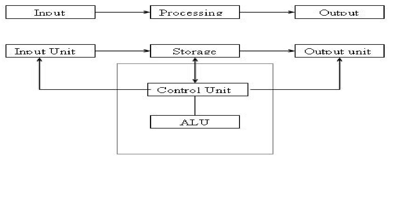 block diagram of computer simple