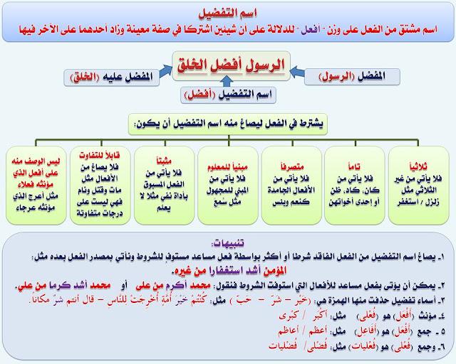 """انفراد.... كل قواعد اللغة العربية لطلاب """"ابتدائي - اعدادي - ثانوي"""" في صورة لوحات مبسطة مع الشرح والتدريبات 51"""