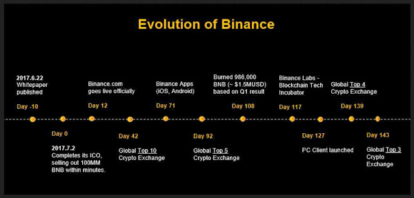Binance Exchange  - The Value Creator - Evolution of Binance