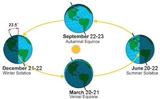 Summer and Winter solstice: definition and explanations