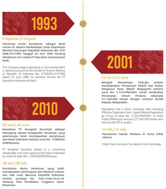 BEKS BEKS (PT. Bank Pembangunan Daerah Banten Tbk) - Analisa Fundamental Saham Indonesia