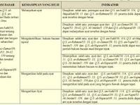 Kisi-Kisi USBN SMP PAI KTSP dan Kurikulum 2013