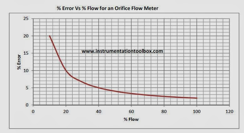 A guide to sizing orifice plate flow meters learning