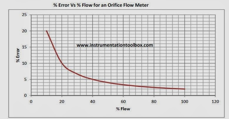 A Guide to Sizing Orifice Plate Flow Meters ~ Learning