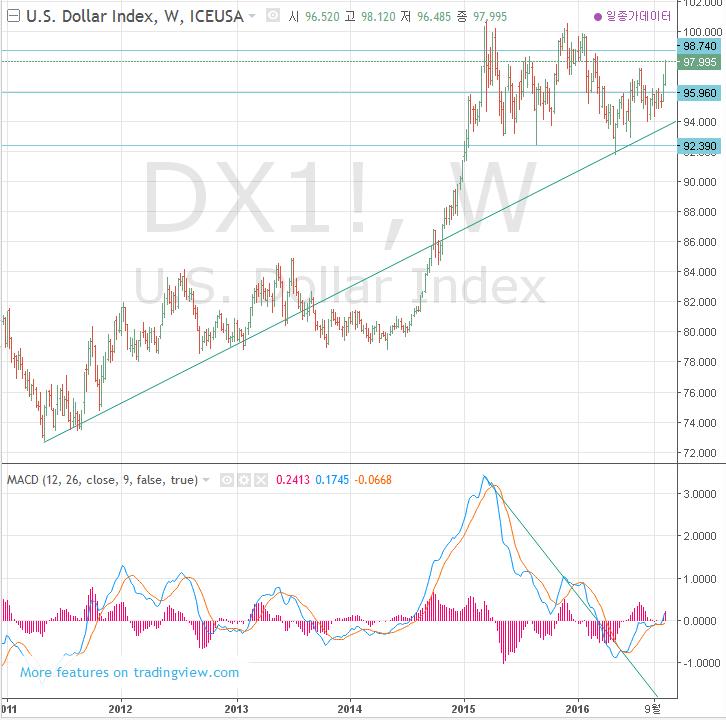 Sitemap Index Trend1: 달러 환율 전망과 투자 (달러 인덱스, ICE DX): 재미포트