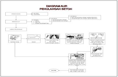 Diagram Alir Penulangan Beton