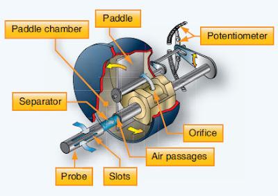 Mechanical Movement Indicators - Instrument System
