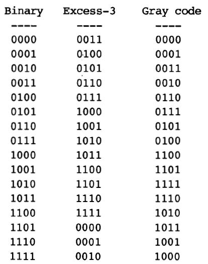 Code Converter VHDL
