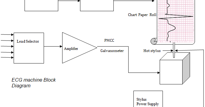 Ecg Machine Block Diagram And Working