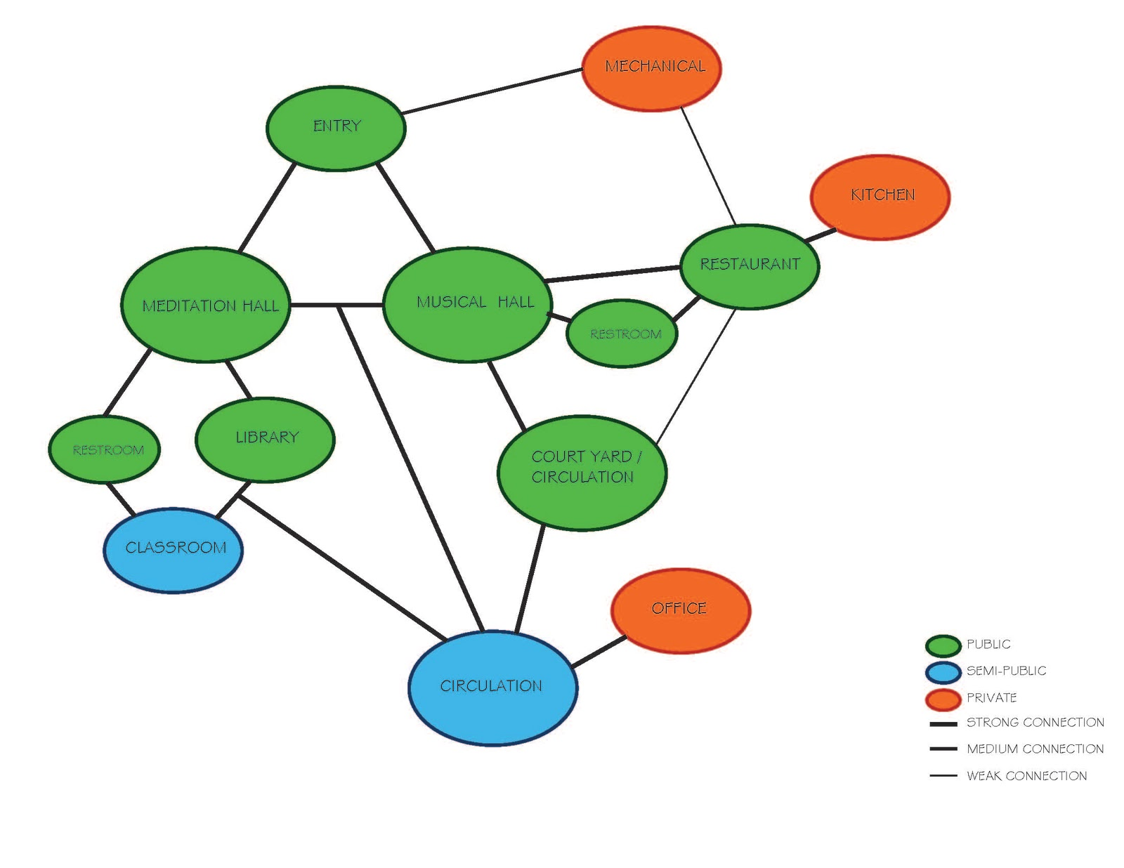 What Are Bubble Diagram Lh Torana Wiring Puwana P Design Space Matrix And