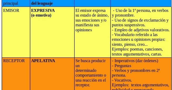Idioma Espanol De Segundo Ano Profesora Danisa Garderes Funciones