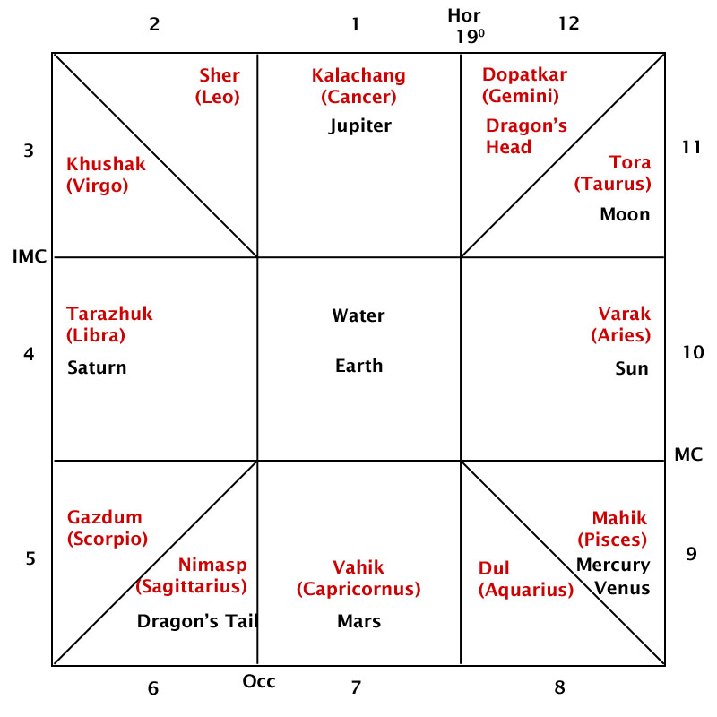 Zoroastrian (Persian) Astrology & Cosmology: World Horoscope