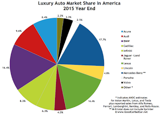 USA luxury auto brand market share chart 2015 calendar year