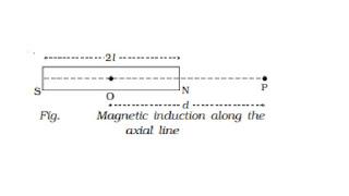 चुम्बकीय क्षेत्र की तीव्रता | दण्ड चुम्बक के अक्ष | निरक्ष पर चुम्बकीय क्षेत्र