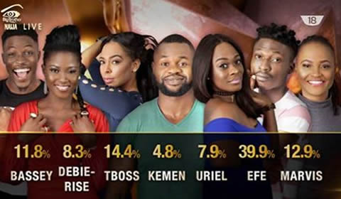 Big Brother Naija Week 6 Voting Results