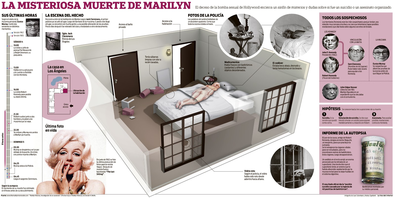 La misteriosa muerte de Marilyn Monroe (Infografía)