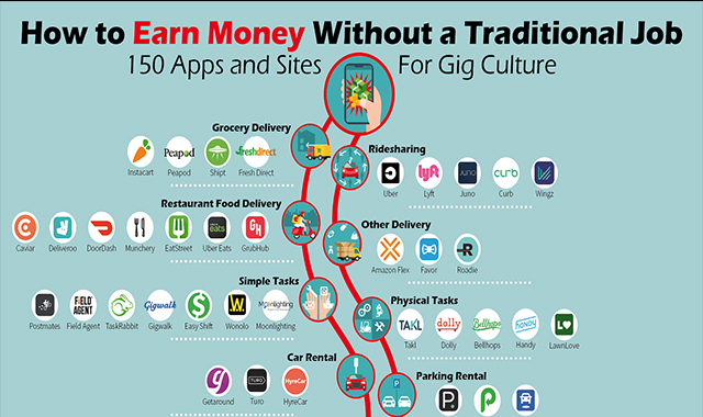 150 Apps and Sites for Gig Culture #infographic