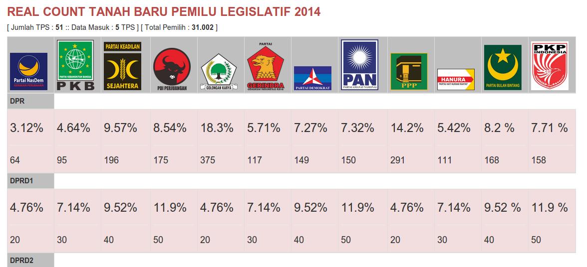 APLIKASI REAL COUNT PEMILU 2014