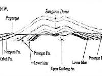 Geologi Regional Daerah Sangiran (Sangiran Dome)