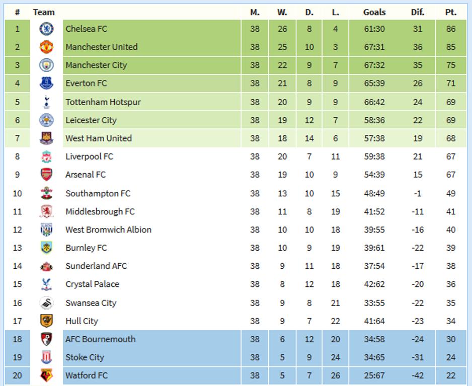 Bbc premier league table predictor awesome home - Bbc football league 1 table ...