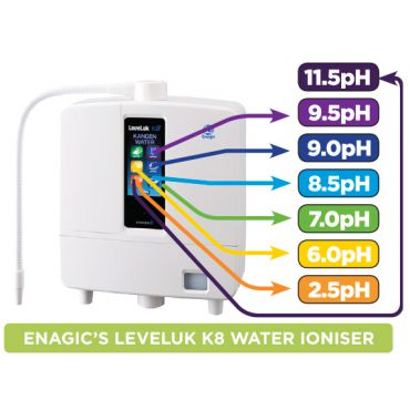 Kangen Water Machine Price