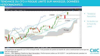 Investir en actions japonaises et sur le Japon  NIKKEI225  [30/12/17]