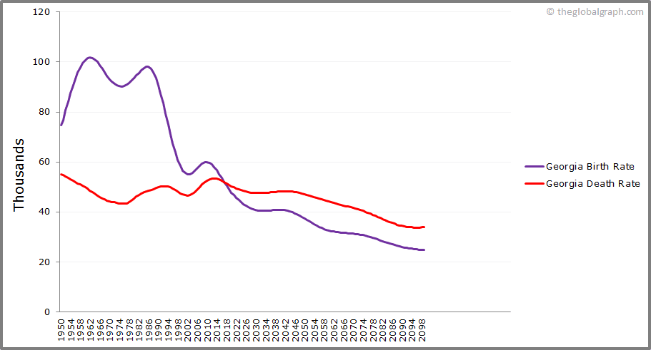 Georgia  Birth and Death Rate