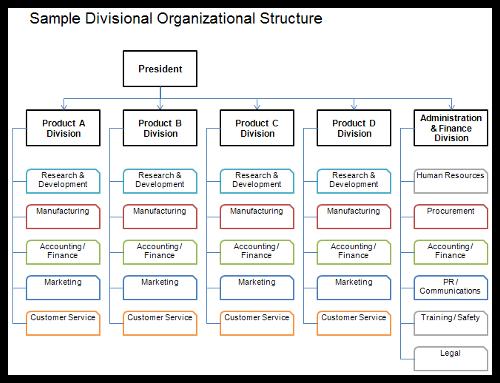 kfc organizational structure