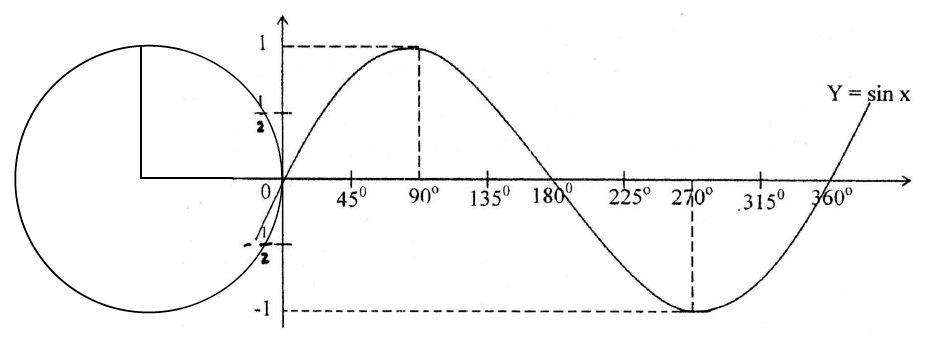 Grafik fungsi sinus (y = a sin bx, x ∈ 0 o, 360 o) grafik fungsi sinus, y = a sin bx, x ∈ 0 o, 360 o memiliki bentuk gelombang bergerak yang teratur seiring pergerakan x. Grafik Fungsi Trigonometri Materi Lengkap Matematika