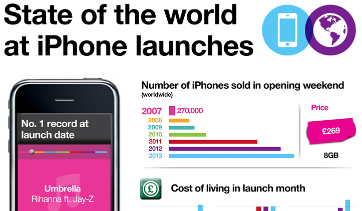 Image: State Of The World At iPhone Launches