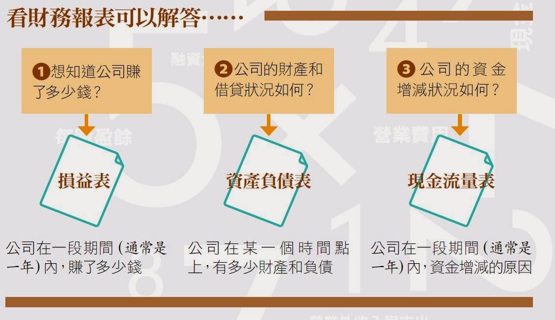 【圖解】輕鬆看懂財務三表!掌握營運的儀表板