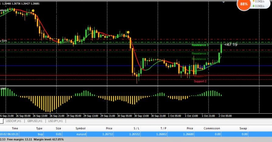 Sukses trader forex