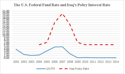 The post 2003 Iraqi economy in numbers (part eight)