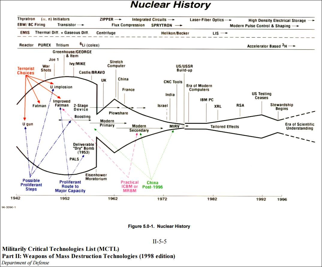 """an analysis of the collateral damage produced by the nuclear weapons Even though 50,000 to 60,000 nuclear warheads were produced since the  high collateral damage  systems analysis, wrote: """"tactical nuclear weapons."""