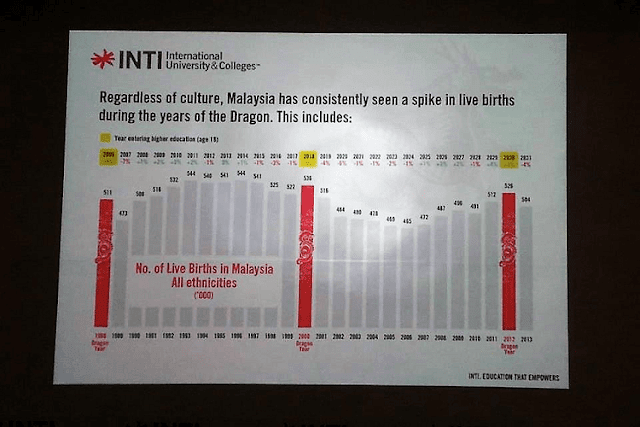 Kajian Bayi Tahun Naga, INTI International University & Colleges,