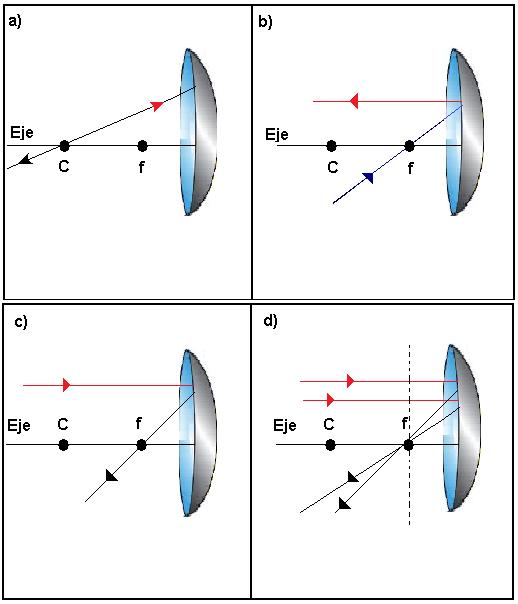 Optica geom trica im genes en los espejos esf ricos for Espejo esferico convexo
