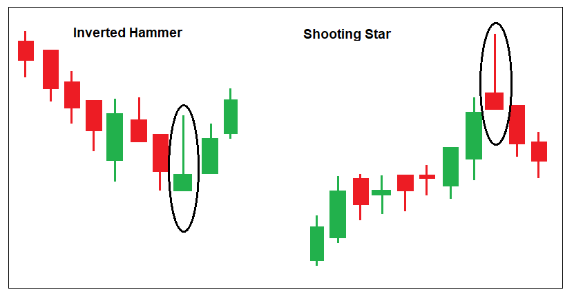 Hammer in downtrend