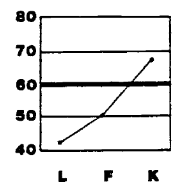 Minnesota Multiphasic Personality Inventory validity scale slope of a stereotypical job applicant.  Human Resources would do well to reject the attached application