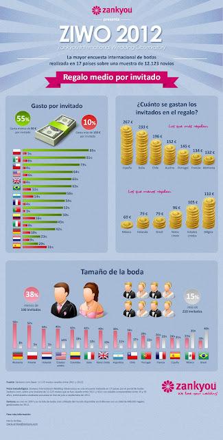 sondaggio internazionale sul matrimonio