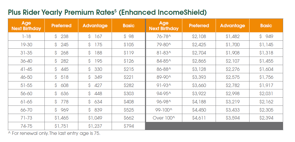 PLUS rider premiums