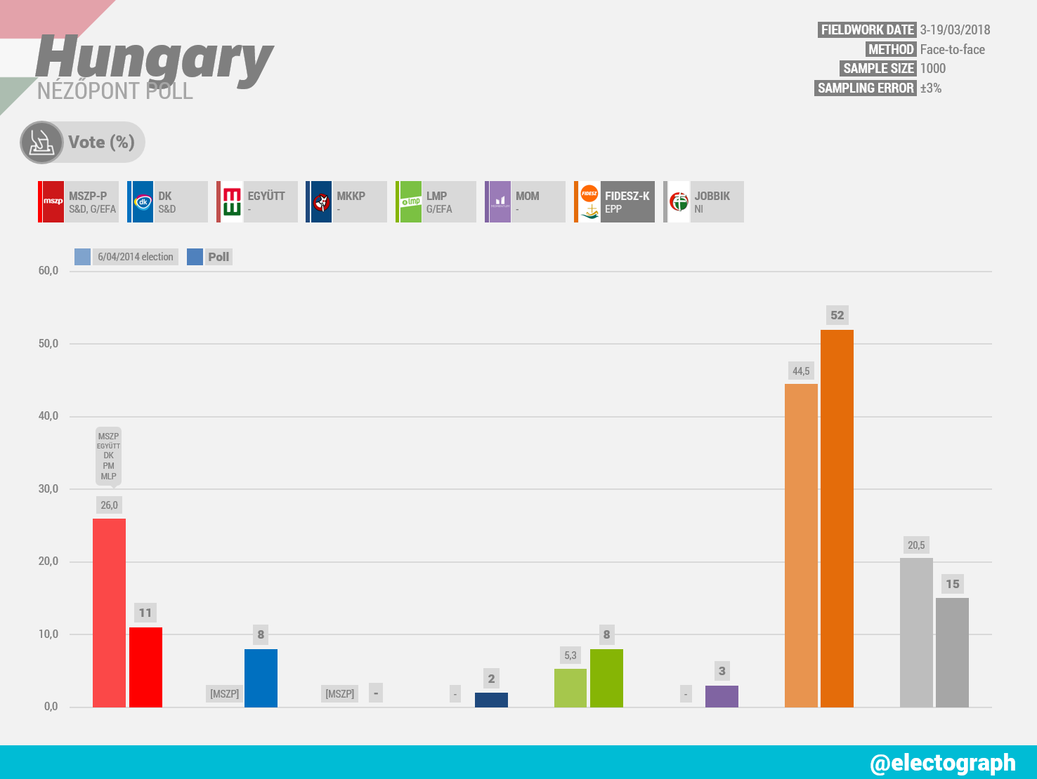HUNGARY Nézőpont poll chart, March 2018