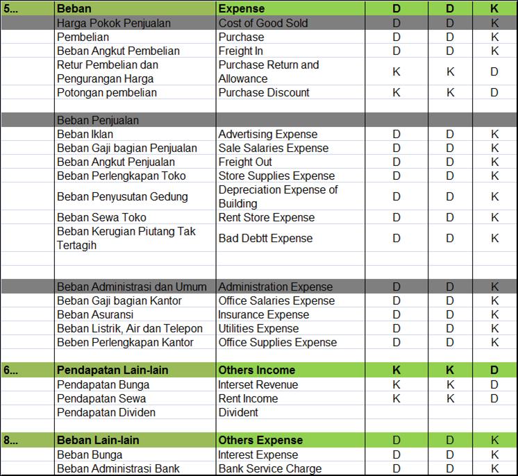 Saldo Normal Akun Akun Dalam Akuntansi Pengertian Dan Penjelasannya Paling Lengkap Belajar Akuntansi