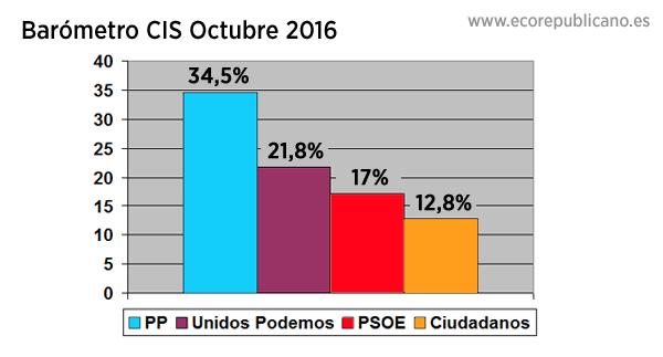 La crisis interna hunde al PSOE a su mínimo histórico en el CIS