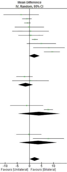 図:片手訓練と両手訓練のメタアナリシス