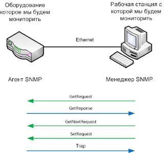 Общение по протоколу SNMP между агентом и менеджером